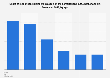 Most popular smartphone media apps in the Netherlands 2017