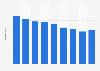 Nombre d'entreprises suédoises fabriquant des vêtements en cuir 2008-2014