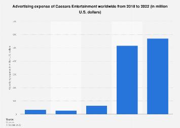 Advertising expense of Caesars Entertainment worldwide 2014-2017