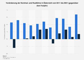 Lohnentwicklung in Österreich bis 2018