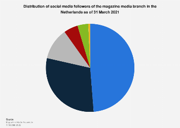 Distribution of social media followers of magazines in the Netherlands 2019