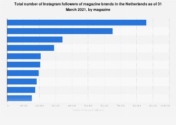 Leading magazines on Instagram based on followers in the Netherlands 2017