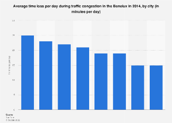 Time loss per day during traffic congestion in the Benelux 2014, by city