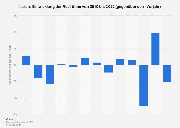 Entwicklung der Reallöhne in Italien bis 2018