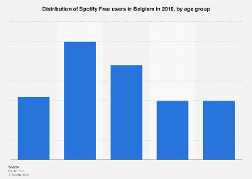 Age distribution of Spotify free users in Belgium 2016