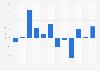 EBITDA of Starbreeze 2011-2018