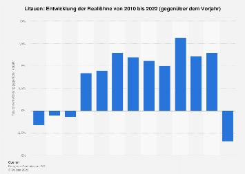 Entwicklung der Reallöhne in Litauen bis 2017