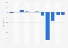 Profit of Starbreeze 2011-2018