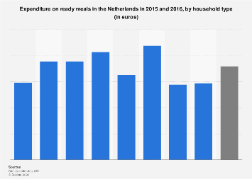 Expenditure on ready meals in the Netherlands 2015-2016, by household type