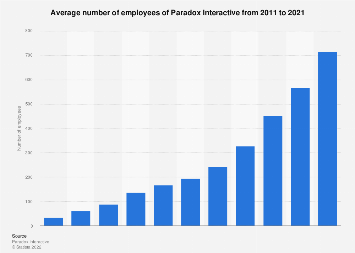Number of employees of Paradox Interactive 2011-2016