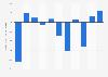 Resultado del ejercicio de News Corp a nivel mundial 2012-2019