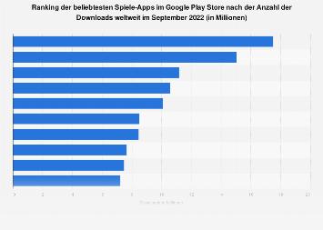 Beliebteste Spiele-Apps im Google Play Store nach Downloads weltweit 2018