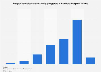 Frequency of alcohol use among partygoers in Flanders (Belgium) 2015