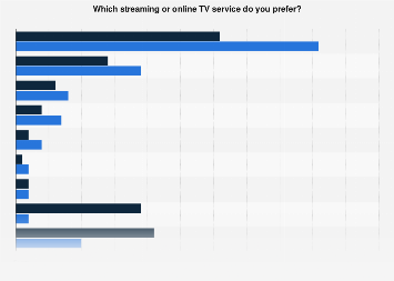 Survey on preferred streaming or online TV services in Norway 2017