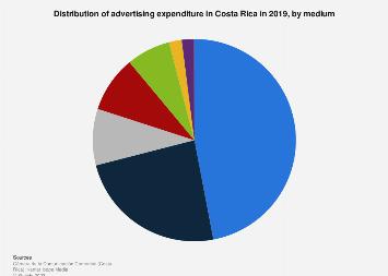 Advertising spending in Costa Rica 2015, by medium