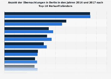Touristische Übernachtungen in Berlin nach Top-10 Herkunftsländern 2017