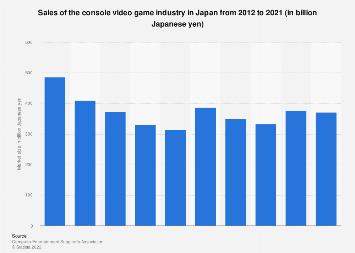 Console game market sales revenue in Japan 2009-2015