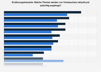 Wichtige Themen des Kundenservice in der deutschen Lebensmittelindustrie 2017