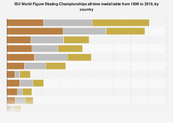 All-time world figure skating medal table 1896-2017, by country