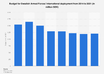 Budget for Swedish Armed Forces' international deployment 2014-2016