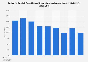 Budget for Swedish Armed Forces' international deployment 2014-2016