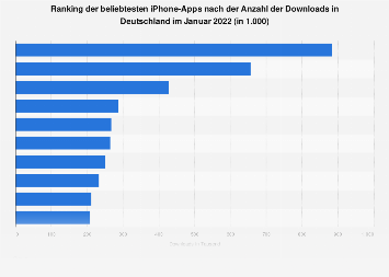 Beliebteste iPhone-Apps nach Downloads in Deutschland im September 2019