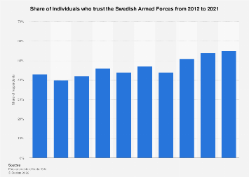 Share of individuals who trust the Swedish Armed Forces 2012-2016