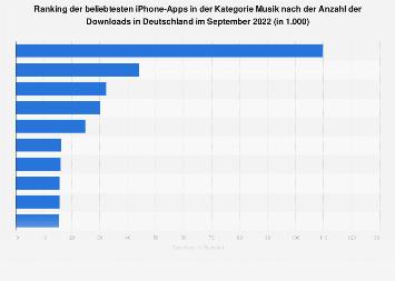 Beliebteste Musik-Apps für iPhones nach Downloads in Deutschland im August 2019