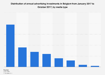 Distribution of annual ad spending in Belgium 2016, by medium
