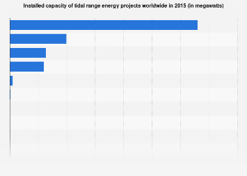 Global installed tidal range project capacity 2015