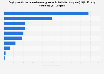 Jobs in the renewable energy sector in the United Kingdom (UK) 2017, by technology