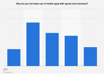 Reasons not to use mobile apps with sports and exercises in the Netherlands 2016