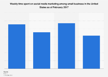 U.S. small businesses: time spent on social media marketing 2017