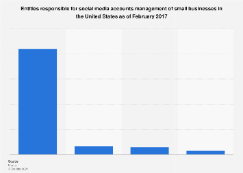U.S. small businesses: entity responsible for social media accounts management 2017