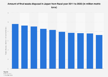 Final waste disposal amount in Japan 2004-2013