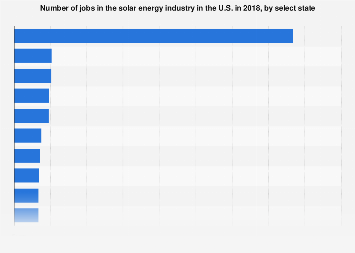 U.S. solar energy employment by select state 2016