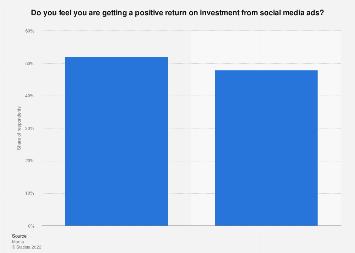 U.S. small businesses: profitability of social media ads 2017
