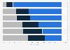 Consumer attitudes towards UBI in the U.S. 2016