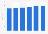 Luggage and leather goods: forecast market value United Kingdom 2014-2019