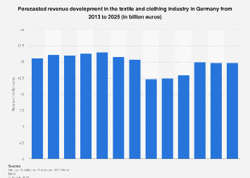 Forecasted revenue development in textiles and clothing in Germany 2007-2021