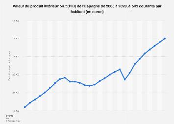 Produit intérieur brut de l'Espagne par habitant 2010-2021