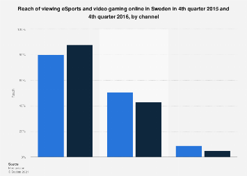 Reach of viewing eSports and video gaming online in Sweden 2015-2016, by channel