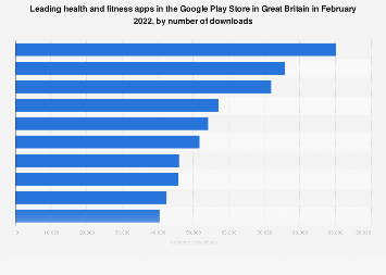 Leading health and fitness apps in Google Play in Great Britain 2018, by downloads