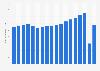 U.S. airlines - domestic revenue passenger miles 2004-2018