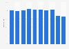 Passenger load factor of the Icelandair Group on international flights 2012-2017