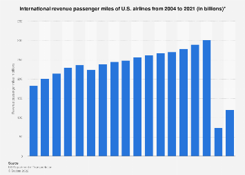 U.S. airlines - international revenue passenger miles 2004-2016