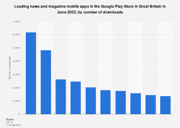 Leading news and magazine apps in Google Play in Great Britain 2018, by downloads