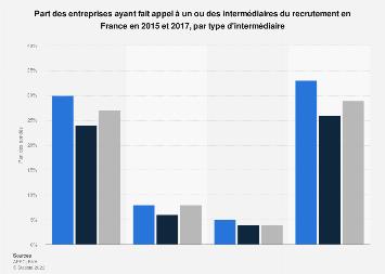 Recrutement : entreprises ayant utilisé un intermédiaire par type en France 2015-2017