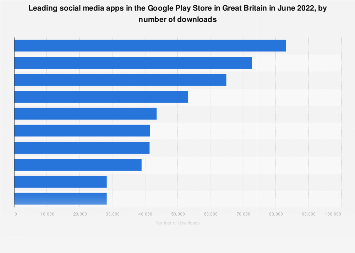 Leading social media apps in Google Play in Great Britain 2019, by downloads
