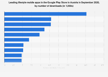Leading lifestyle apps in Google Play in Austria 2017, by downloads